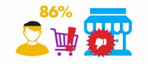 86% не воспользуются услугами компании с негативными отзывами